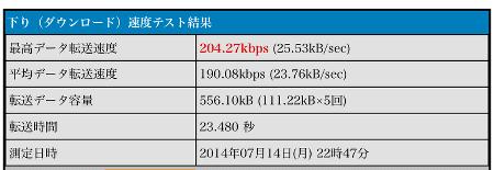IIJmioクーポンON時の3G通信速度