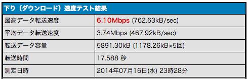 USBテザリングの通信速度
