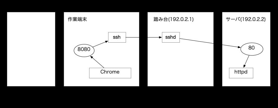 SSHローカルポートフォワーディング